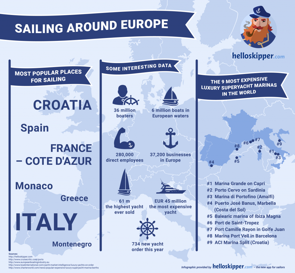 Boating and yachting industry around the world