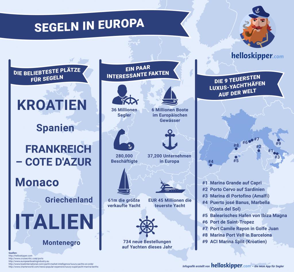 Navigation und segeln