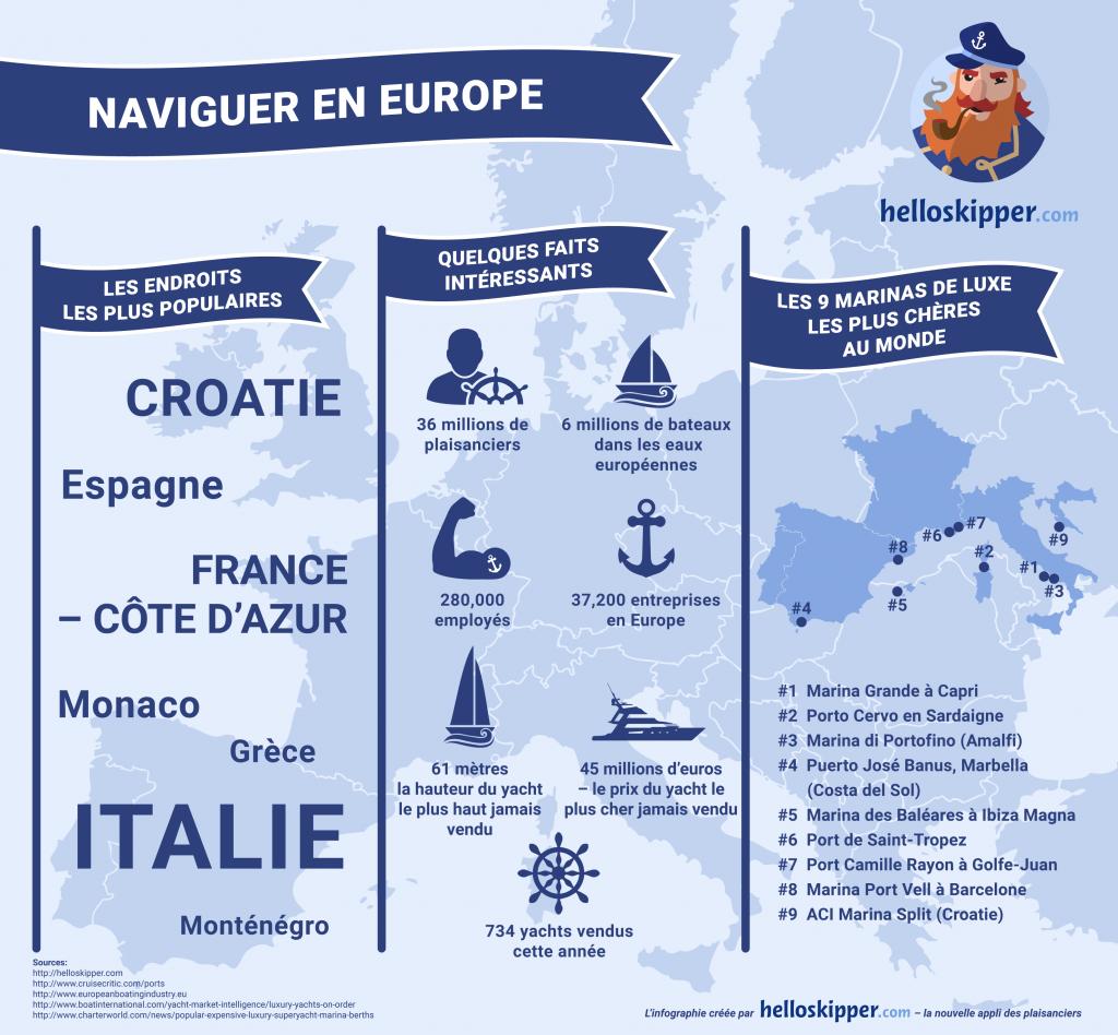 Yachting, navirer et croisier autour du monde